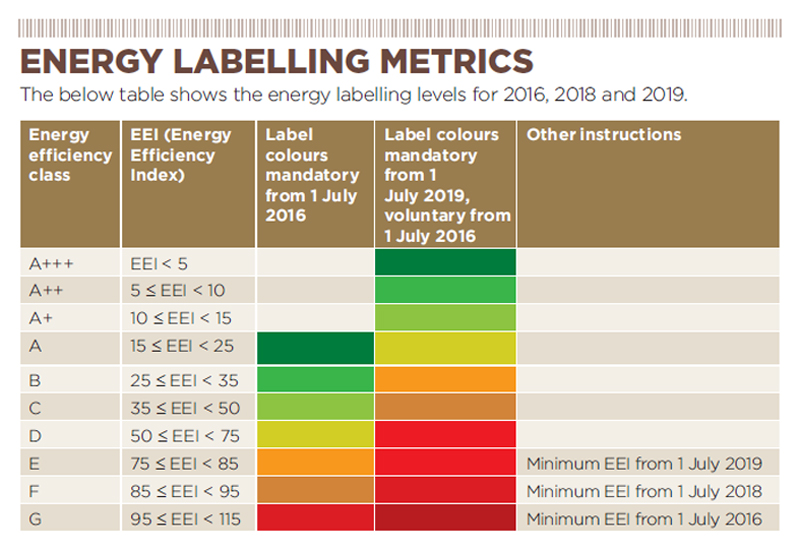 Energy labelling metrics for refrigeration