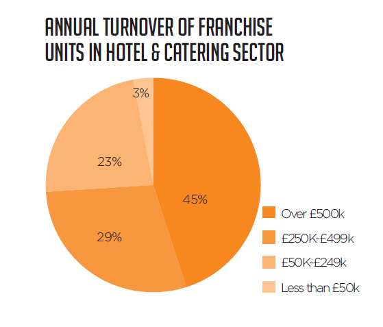 Annual turnover of franchise units in hotel and catering sector
