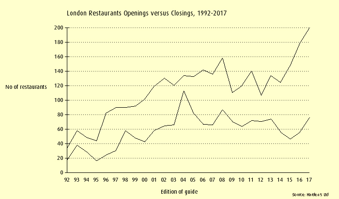 London restaurants openings versus closings, 1992-2017