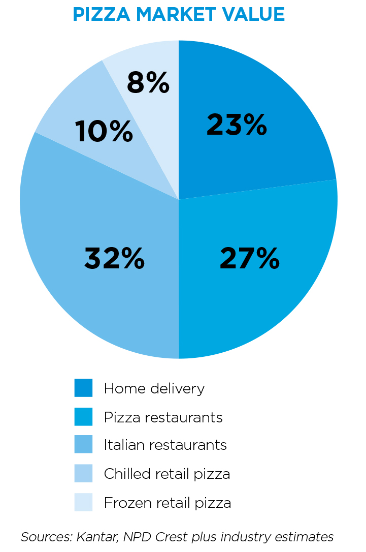 Pizza Market Analysis Whos Claiming The Biggest Slice Of