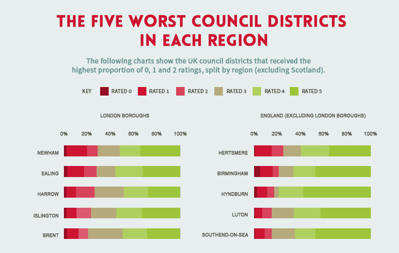 The five worst council districts in each region