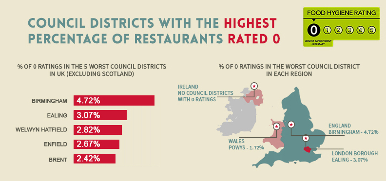 Council districts with the highest percentage of restaurants rated 0