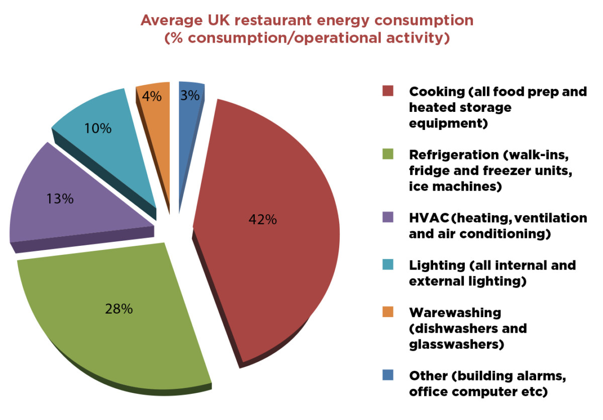 energy feature pie chart