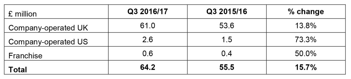 wagamama q3 report turnover
