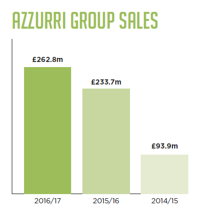 Azzurri Group sales
