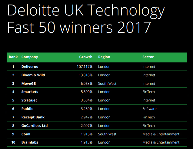 Deloitte UK Tehnology Fast 50 winners 2017