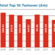 STATE OF THE NATION: Total Top 10 Turnover 2016