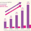 Loungers sales and adjusted EBITDA
