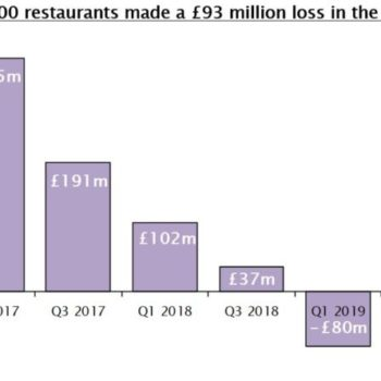 Top 100 restaurant groups losses 2019, UHY Hacker Young