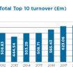 Total top 10 turnover 2018