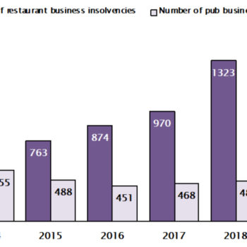 Restaurant and pub insolvencies 2014-2019, UHY Hacker Young