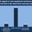 Specifi quick poll on new equipment purchases, June 2020